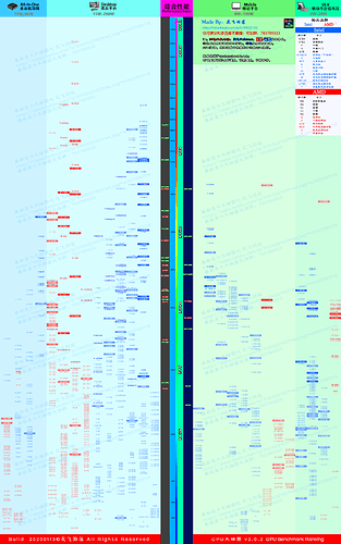 CPU天梯图v2.0.2 20200113