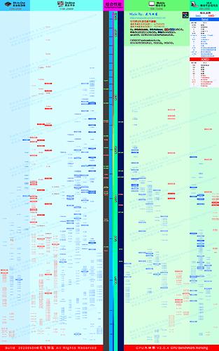 CPU天梯图v2.0.4 20200404