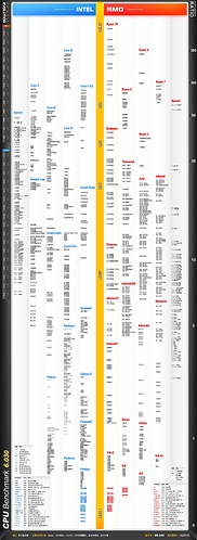 CPU天梯图2020.01